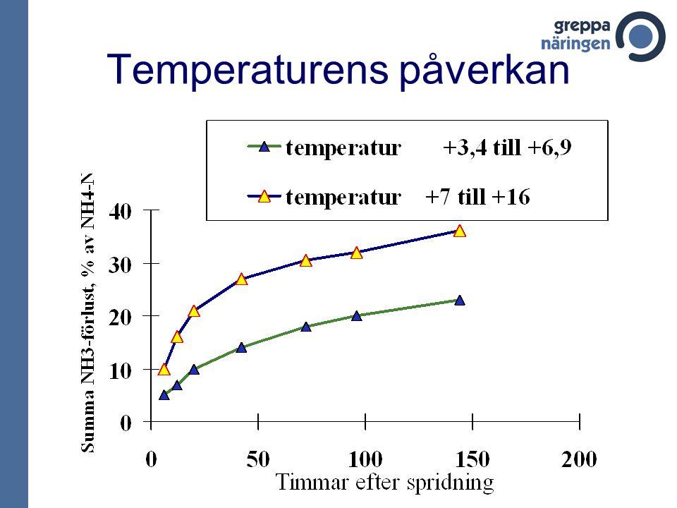 Temperaturens påverkan
