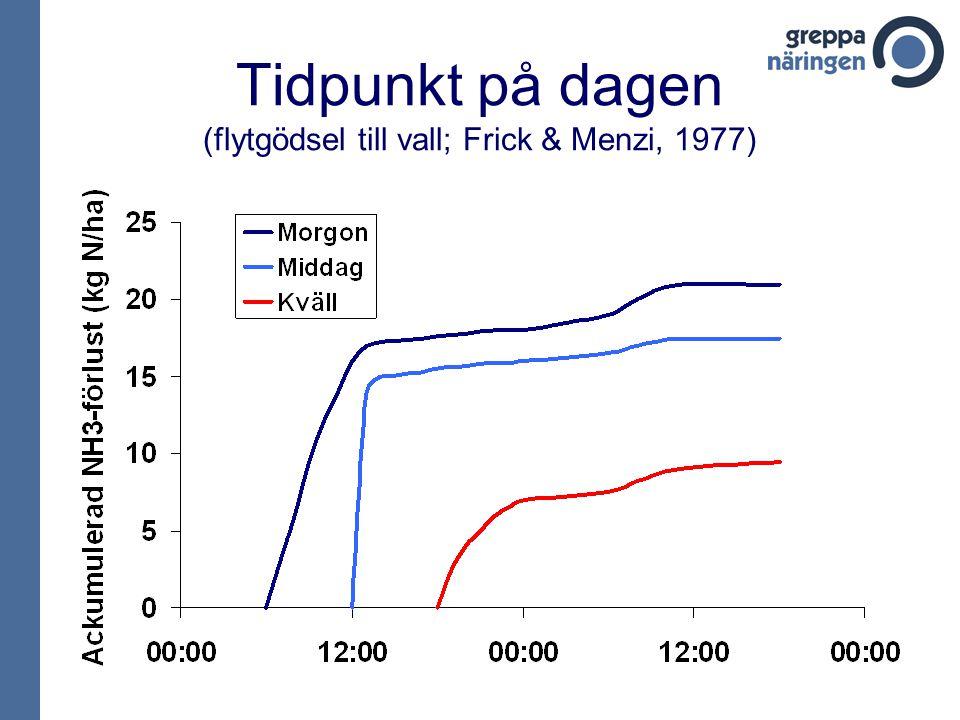 Tidpunkt på dagen (flytgödsel till vall; Frick & Menzi, 1977)