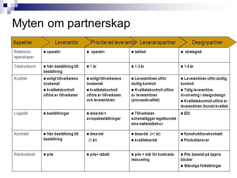 Relations- egenskaper  operativ  taktisk  strategisk Tidshorisont  från beställning till beställning  1 år  1-3 år  1-5 år Kvalitet  enligt ti