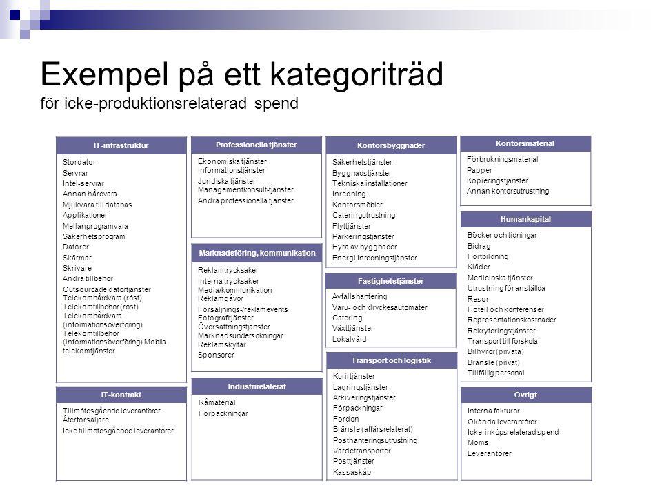 Exempel på ett kategoriträd för icke-produktionsrelaterad spend IT-infrastruktur Stordator Servrar Intel-servrar Annan hårdvara Mjukvara till databas