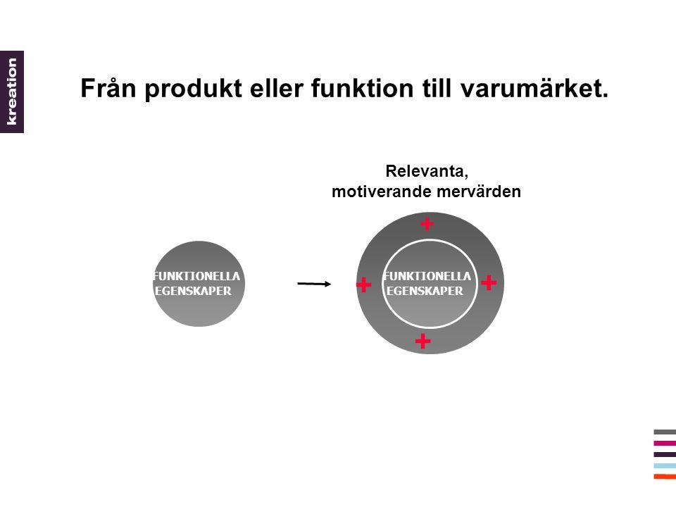 FUNKTIONELLA EGENSKAPER FUNKTIONELLA EGENSKAPER + + ++ Relevanta, motiverande mervärden Från produkt eller funktion till varumärket.