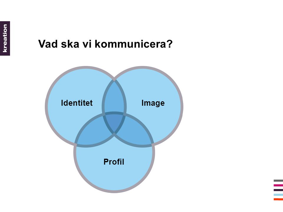 Vad ska vi kommunicera? Profil IdentitetImage