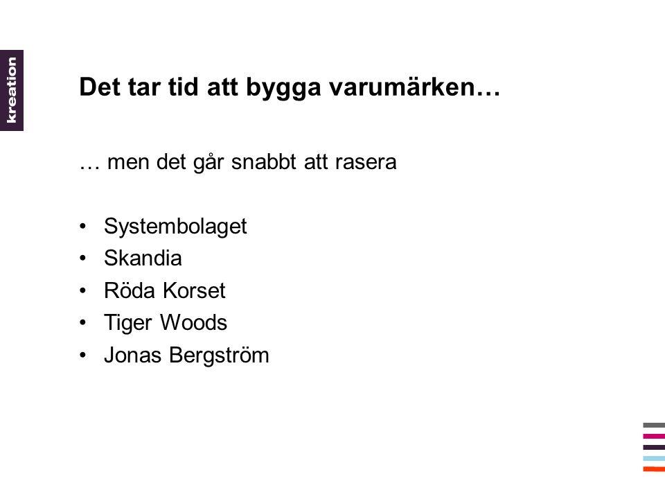 Det tar tid att bygga varumärken… … men det går snabbt att rasera •Systembolaget •Skandia •Röda Korset •Tiger Woods •Jonas Bergström