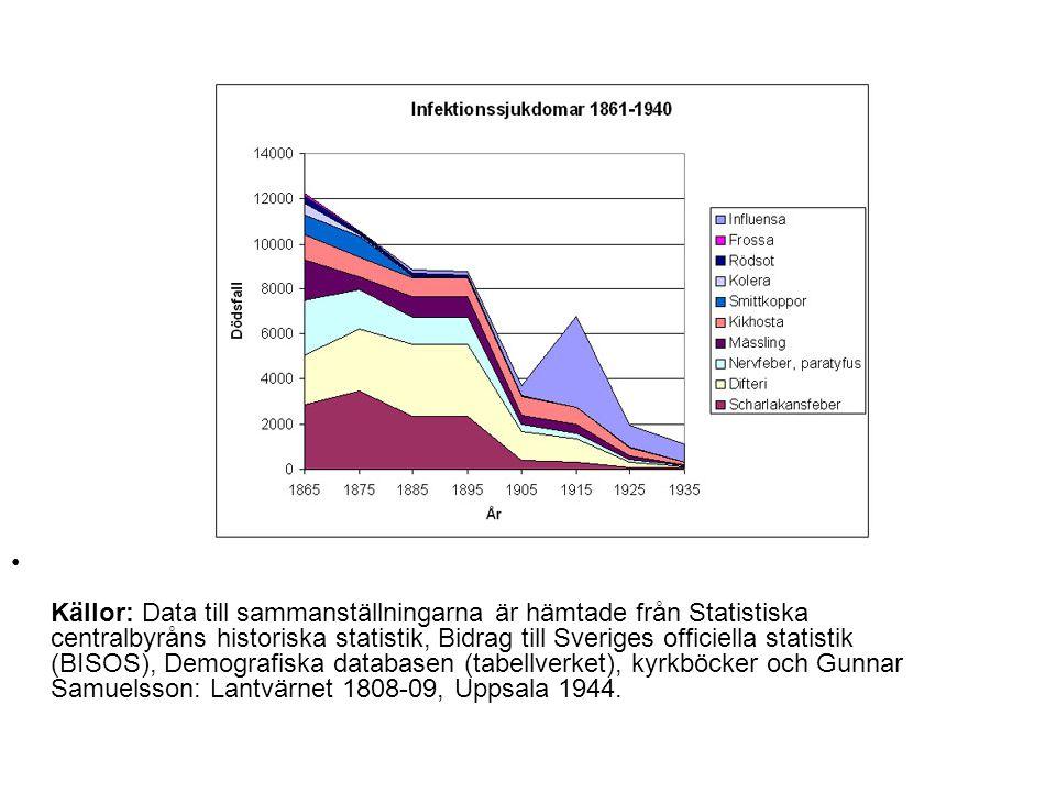 • Källor: Data till sammanställningarna är hämtade från Statistiska centralbyråns historiska statistik, Bidrag till Sveriges officiella statistik (BIS