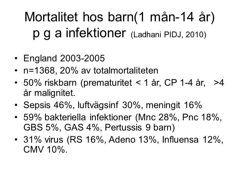 Mortalitet hos barn(1 mån-14 år) p g a infektioner (Ladhani PIDJ, 2010) •England 2003-2005 •n=1368, 20% av totalmortaliteten •50% riskbarn (prematurit