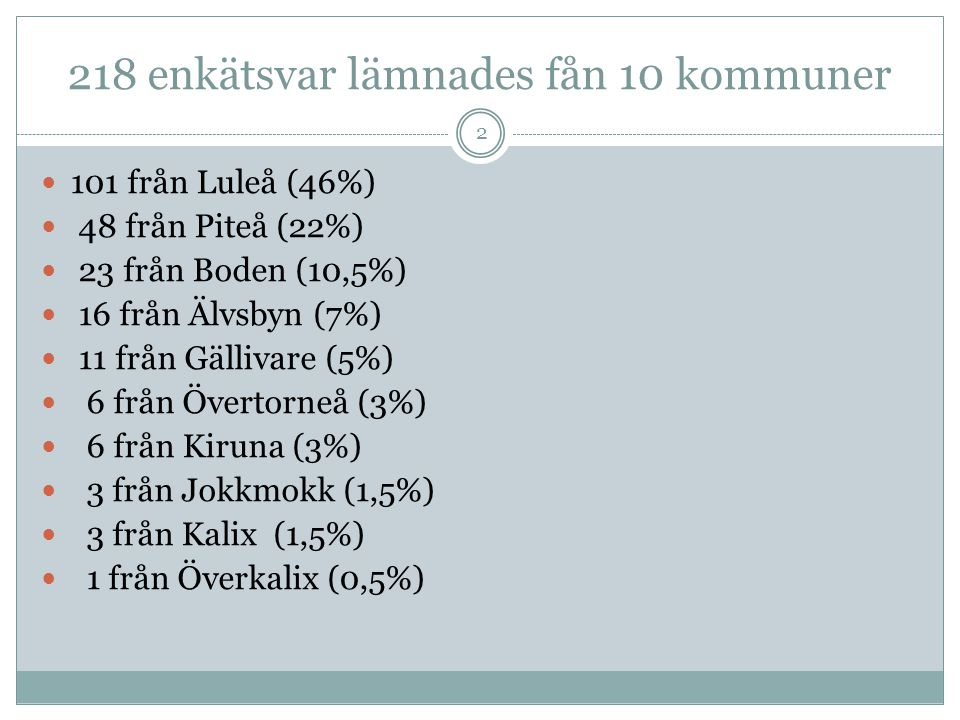 218 enkätsvar lämnades fån 10 kommuner  101 från Luleå (46%)  48 från Piteå (22%)  23 från Boden (10,5%)  16 från Älvsbyn (7%)  11 från Gällivare