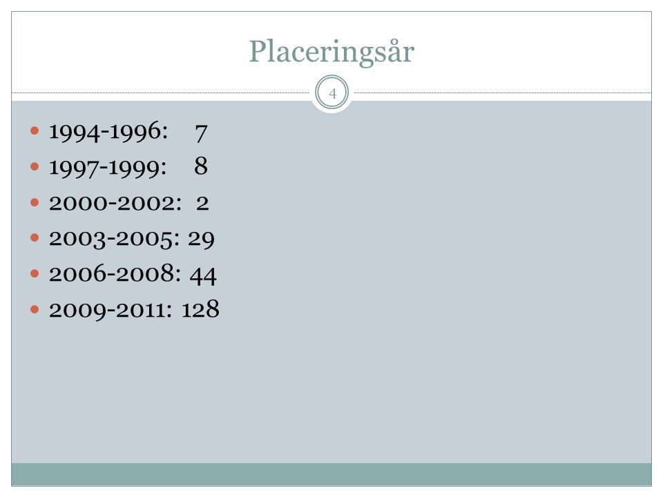Placeringsår 4  1994-1996: 7  1997-1999: 8  2000-2002: 2  2003-2005: 29  2006-2008: 44  2009-2011: 128