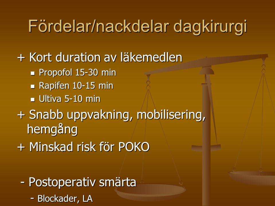 Fördelar/nackdelar dagkirurgi + Kort duration av läkemedlen  Propofol 15-30 min  Rapifen 10-15 min  Ultiva 5-10 min + Snabb uppvakning, mobiliserin