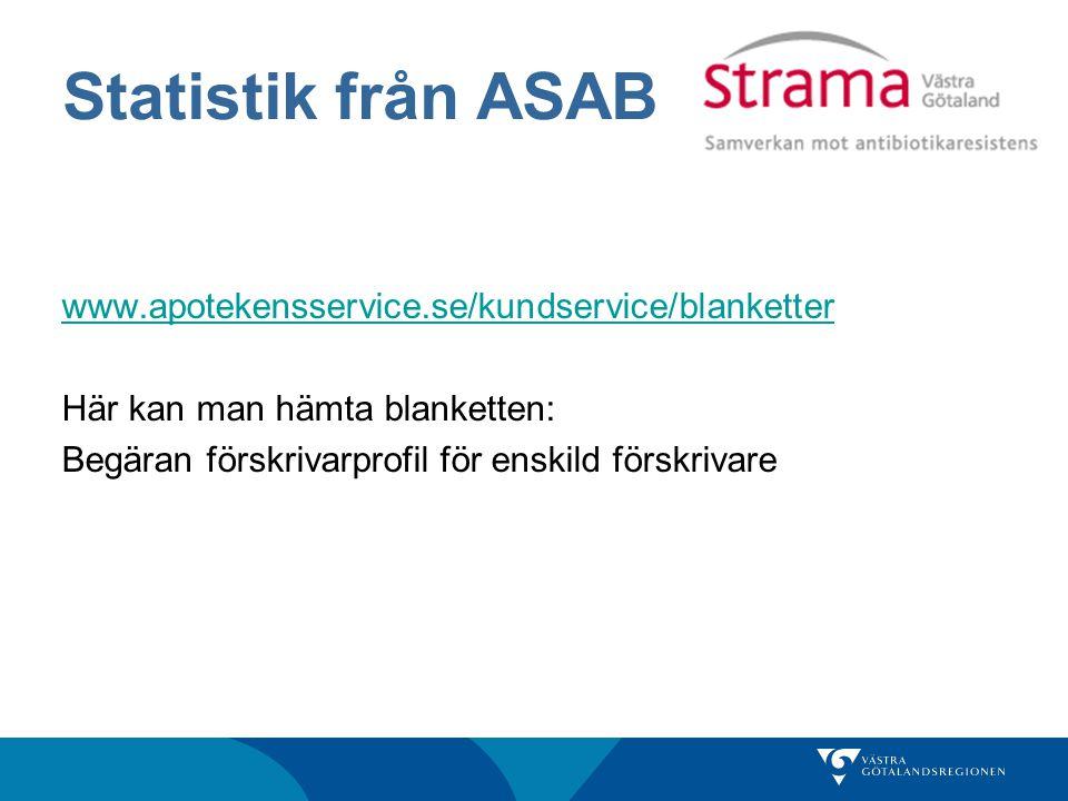 Statistik från ASAB www.apotekensservice.se/kundservice/blanketter Här kan man hämta blanketten: Begäran förskrivarprofil för enskild förskrivare