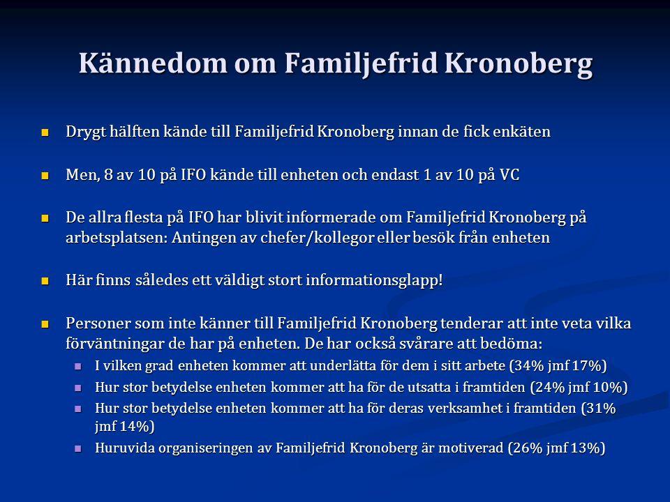 Kännedom om Familjefrid Kronoberg  Drygt hälften kände till Familjefrid Kronoberg innan de fick enkäten  Men, 8 av 10 på IFO kände till enheten och