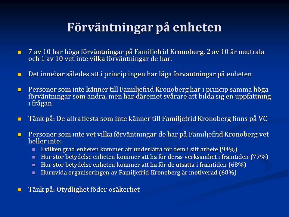 Förväntningar på enheten  7 av 10 har höga förväntningar på Familjefrid Kronoberg, 2 av 10 är neutrala och 1 av 10 vet inte vilka förväntningar de ha