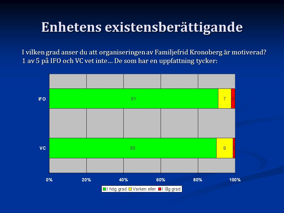 Enhetens existensberättigande I vilken grad anser du att organiseringen av Familjefrid Kronoberg är motiverad? 1 av 5 på IFO och VC vet inte… De som h