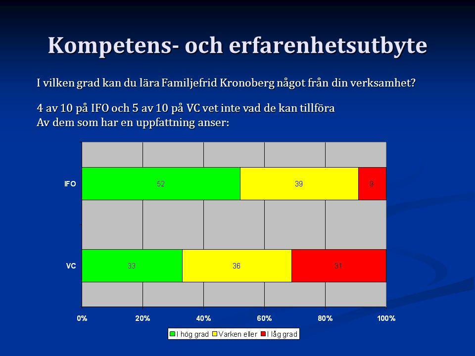 Kompetens- och erfarenhetsutbyte I vilken grad kan du lära Familjefrid Kronoberg något från din verksamhet? 4 av 10 på IFO och 5 av 10 på VC vet inte