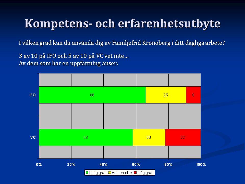 Kompetens- och erfarenhetsutbyte I vilken grad kan du använda dig av Familjefrid Kronoberg i ditt dagliga arbete? 3 av 10 på IFO och 5 av 10 på VC vet