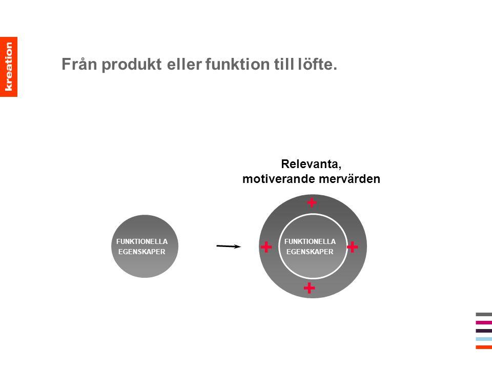 Från produkt eller funktion till löfte. FUNKTIONELLA EGENSKAPER FUNKTIONELLA EGENSKAPER + + ++ Relevanta, motiverande mervärden