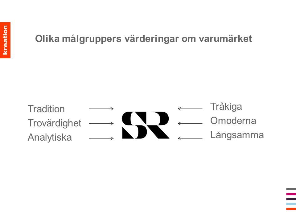 Olika målgruppers värderingar om varumärket Tradition Trovärdighet Analytiska Tråkiga Omoderna Långsamma