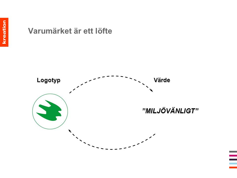 """Varumärket är ett löfte Logotyp Värde Logotyp Värde """"MILJÖVÄNLIGT"""""""