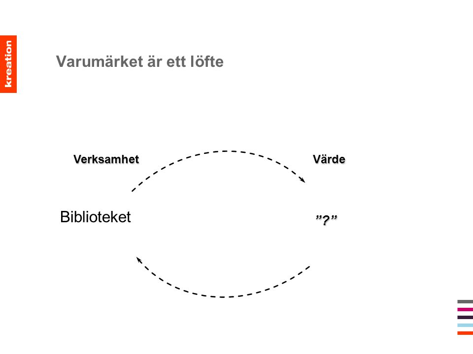 """Varumärket är ett löfte Verksamhet Värde Verksamhet Värde """"?"""" Biblioteket"""