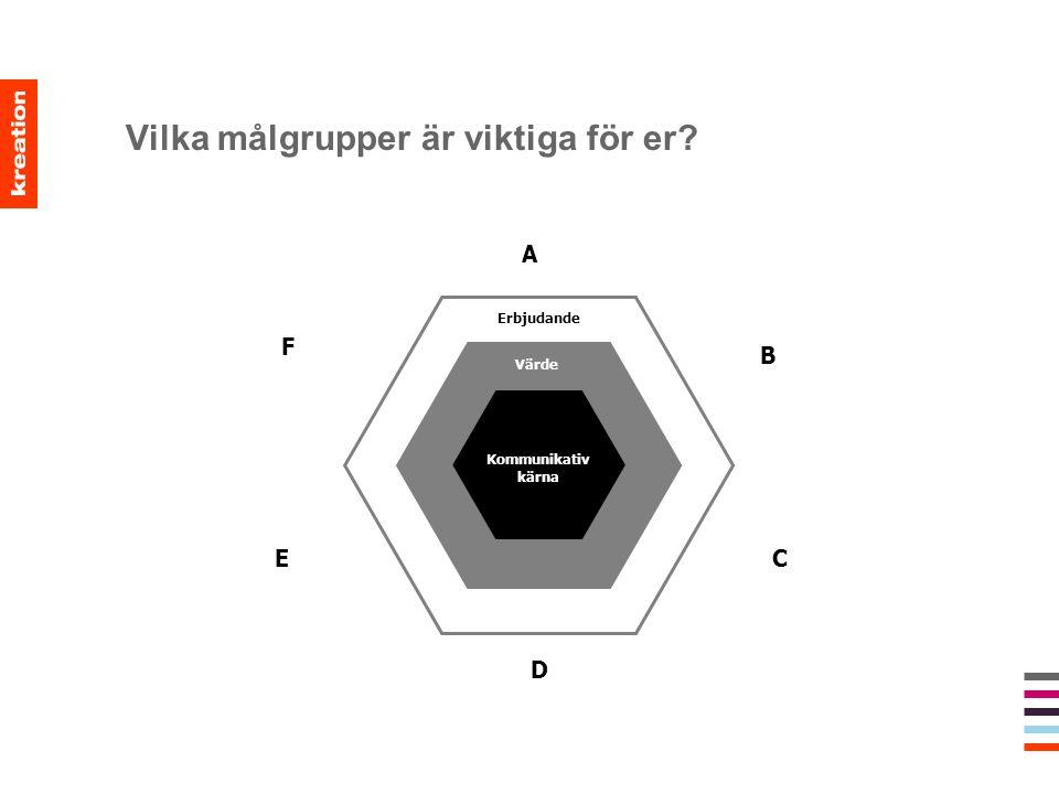 Vilka målgrupper är viktiga för er? Erbjudande Värde Kommunikativ kärna D F B A C E