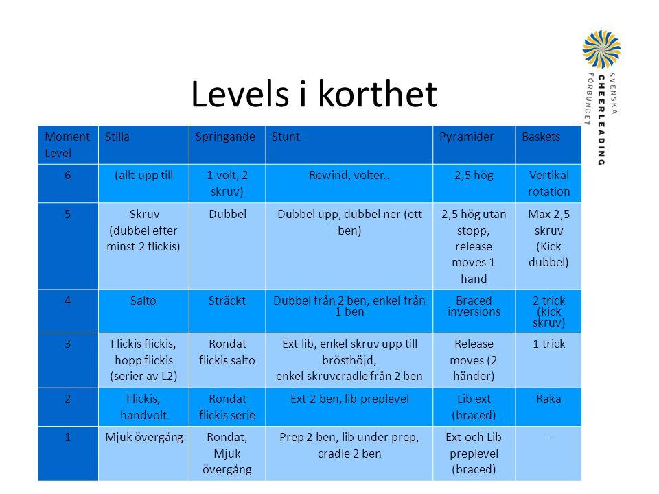 Levels i korthet Moment Level StillaSpringandeStuntPyramiderBaskets 6(allt upp till 1 volt, 2 skruv) Rewind, volter..2,5 hög Vertikal rotation 5 Skruv