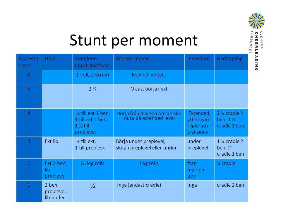 Stunt per moment Moment Level Höjd Rotationer upp/transitions Release moves Inversions Nedtagning 61 volt, 2 skruv)Rewind, volter.. 52 ¼Ok att börja i