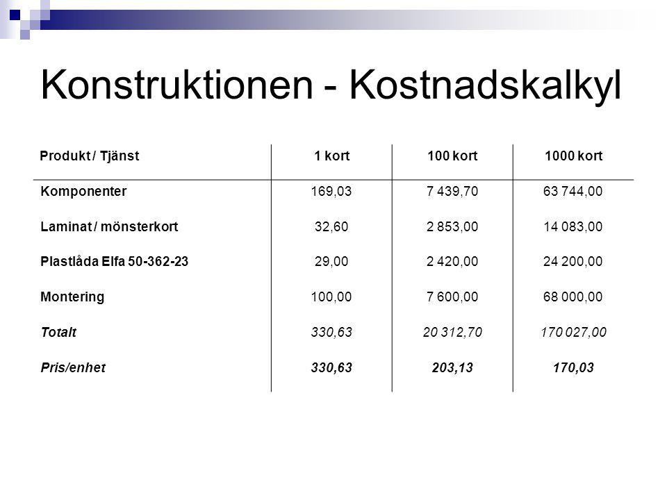 Konstruktionen - Kostnadskalkyl Produkt / Tjänst 1 kort100 kort1000 kort Komponenter169,037 439,7063 744,00 Laminat / mönsterkort32,602 853,0014 083,0