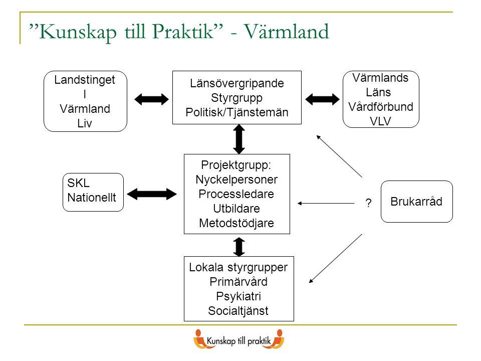 """""""Kunskap till Praktik"""" - Värmland Länsövergripande Styrgrupp Politisk/Tjänstemän Projektgrupp: Nyckelpersoner Processledare Utbildare Metodstödjare Lo"""