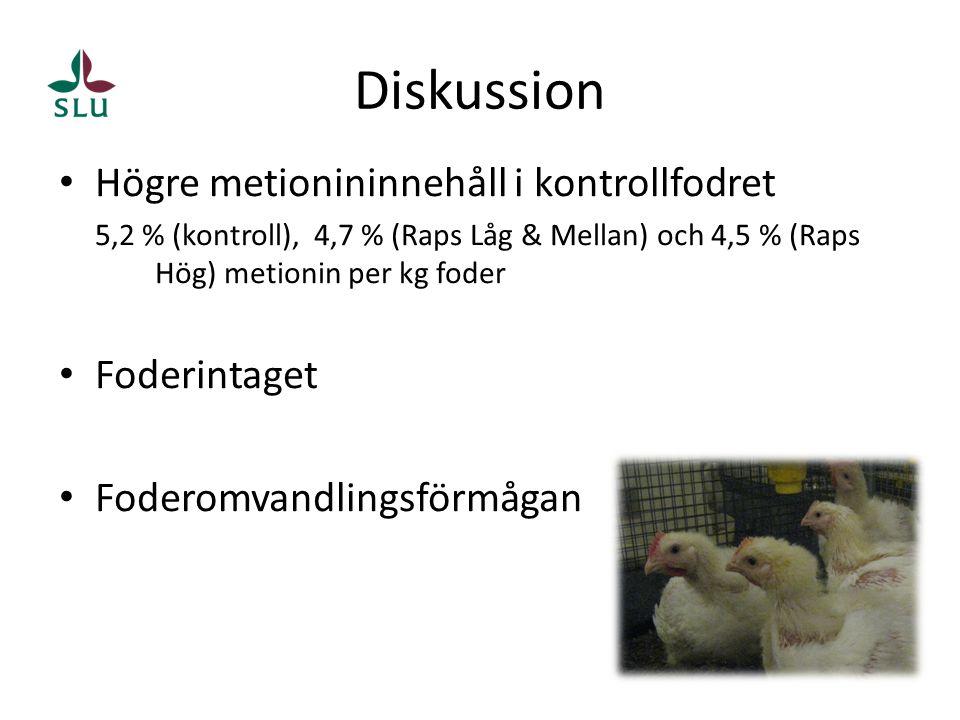 • Högre metionininnehåll i kontrollfodret 5,2 % (kontroll), 4,7 % (Raps Låg & Mellan) och 4,5 % (Raps Hög) metionin per kg foder • Foderintaget • Foderomvandlingsförmågan Diskussion