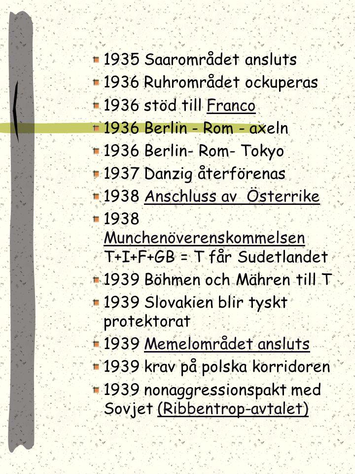 1935 Saarområdet ansluts 1936 Ruhrområdet ockuperas 1936 stöd till FrancoFranco 1936 Berlin - Rom - axeln 1936 Berlin- Rom- Tokyo 1937 Danzig återförenas 1938 Anschluss av ÖsterrikeAnschluss av Österrike 1938 Munchenöverenskommelsen T+I+F+GB = T får Sudetlandet Munchenöverenskommelsen 1939 Böhmen och Mähren till T 1939 Slovakien blir tyskt protektorat 1939 Memelområdet anslutsMemelområdet ansluts 1939 krav på polska korridoren 1939 nonaggressionspakt med Sovjet (Ribbentrop-avtalet)(Ribbentrop-avtalet)