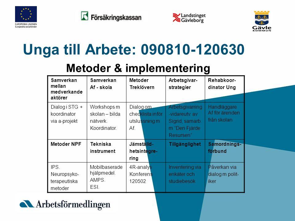 Unga till Arbete: 090810-120630 Metoder & implementering Samverkan mellan medverkande aktörer Samverkan Af - skola Metoder Treklövern Arbetsgivar- str