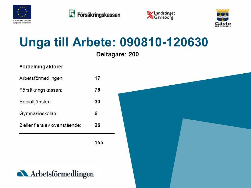 Unga till Arbete: 090810-120630 Deltagare: 200 Fördelning aktörer Arbetsförmedlingen:17 Försäkringskassan:76 Socialtjänsten:30 Gymnasieskolan:6 2 elle