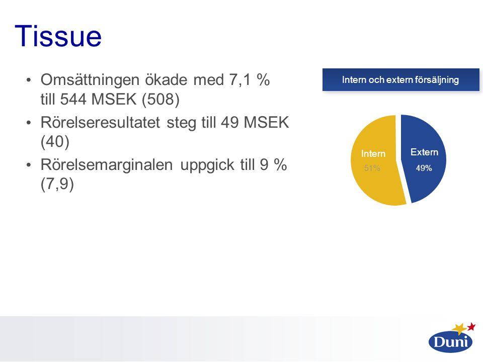 Tissue • Omsättningen ökade med 7,1 % till 544 MSEK (508) • Rörelseresultatet steg till 49 MSEK (40) • Rörelsemarginalen uppgick till 9 % (7,9) Extern Intern och extern försäljning Intern 51% 49%