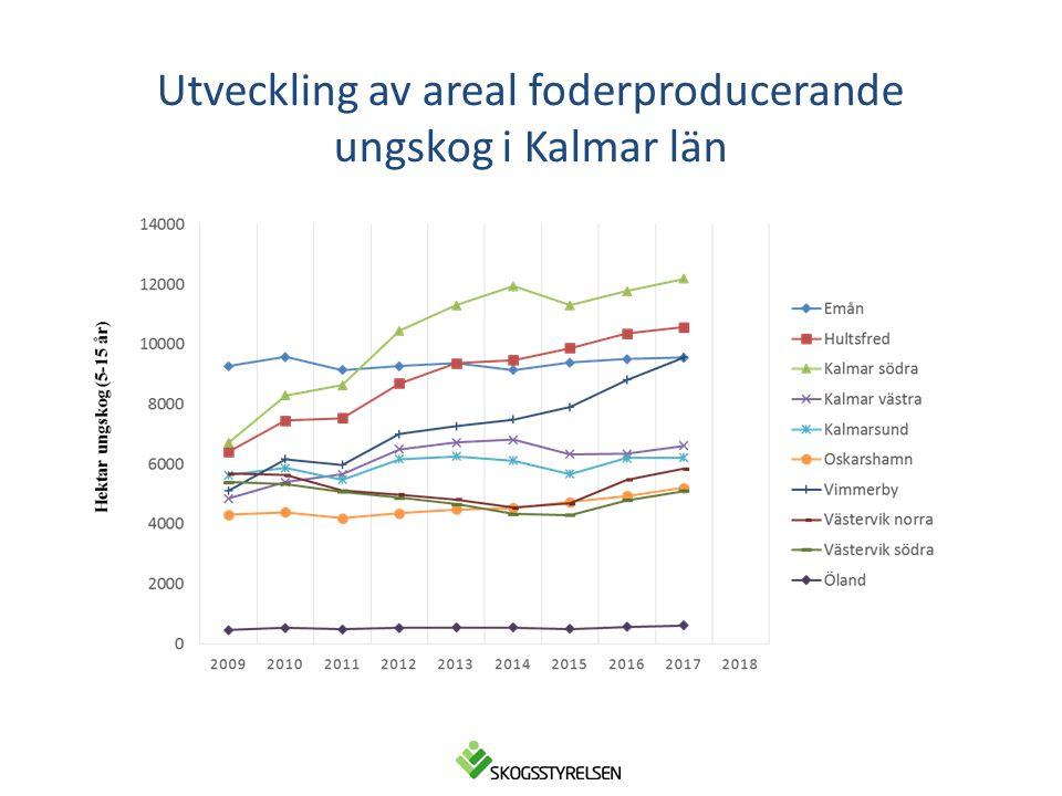 Utveckling av areal foderproducerande ungskog i Kalmar län
