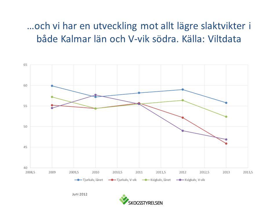…och vi har en utveckling mot allt lägre slaktvikter i både Kalmar län och V-vik södra. Källa: Viltdata Juni 2012