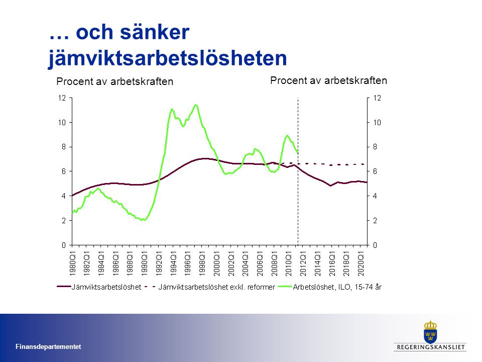 Finansdepartementet … och sänker jämviktsarbetslösheten Procent av arbetskraften