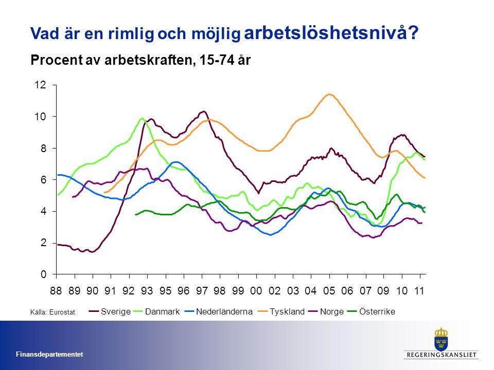 Finansdepartementet Uppföljning arbetslöshetens utveckling Procent av arbetskraften 5.5 6.0 6.5 7.0 7.5 8.0 8.5 9.0 Q1-2007Q3-2007 Q1-2008 Q3-2008Q1-2009Q3-2009Q1-2010Q3-2010 Q1-2011 Q3-2011 Utfall, vid senaste prognostillfälle Indikatorprognos, vid senaste prognostillfälle Senaste prognos Ny indikatorprognos