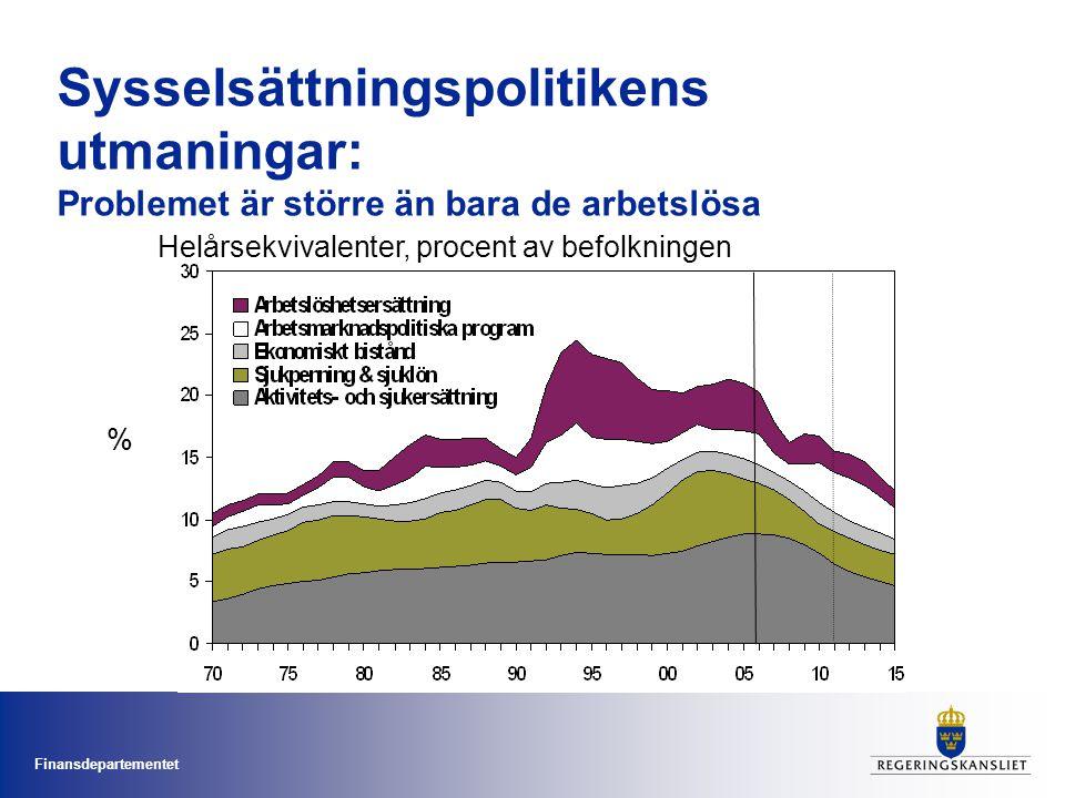 Finansdepartementet Sysselsättningspolitikens utmaningar: Problemet är större än bara de arbetslösa Helårsekvivalenter, procent av befolkningen %
