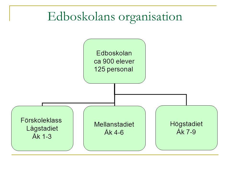 Edboskolans organisation Edboskolan ca 900 elever 125 personal Förskoleklass Lågstadiet Åk 1-3 Mellanstadiet Åk 4-6 Högstadiet Åk 7-9