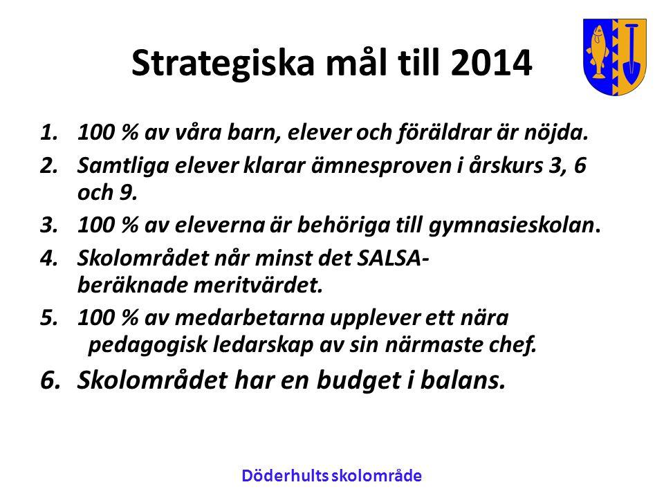 Strategiska mål till 2014 1.100 % av våra barn, elever och föräldrar är nöjda.