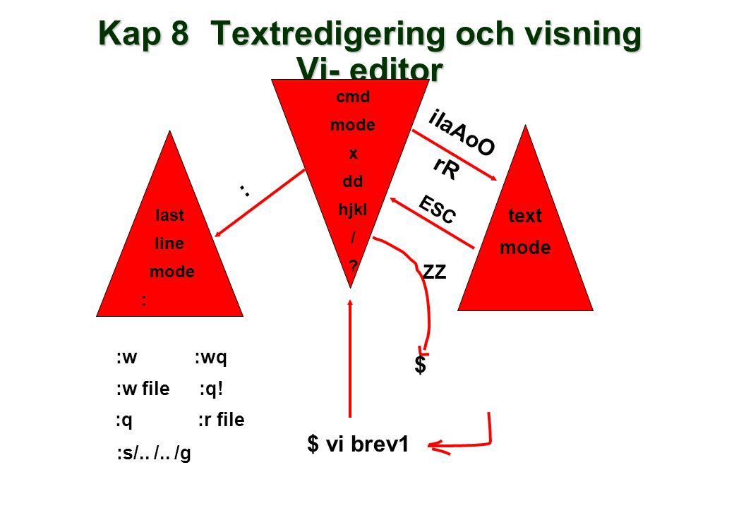 Kap 8Textredigering och visning Vi- editor last line mode : cmd mode x dd hjkl / .