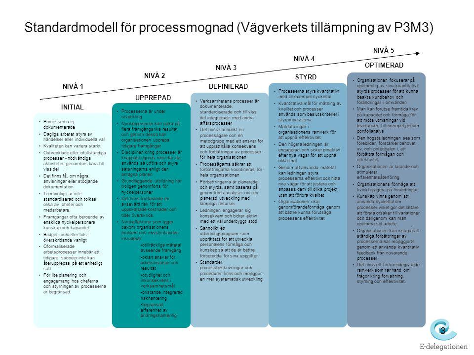 3 Standardmodell för processmognad (Vägverkets tillämpning av P3M3) •Processerna ej dokumenterade •Dagliga arbetet styrs av händelser eller individuel
