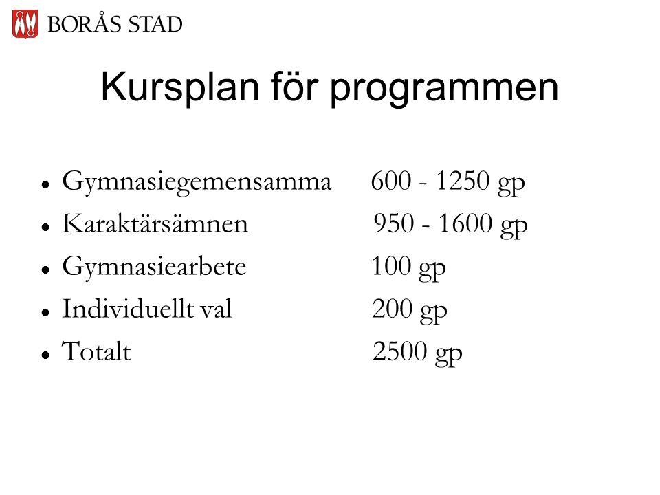 Kursplan för programmen   Gymnasiegemensamma 600 - 1250 gp   Karaktärsämnen 950 - 1600 gp   Gymnasiearbete 100 gp   Individuellt val 200 gp   Totalt 2500 gp