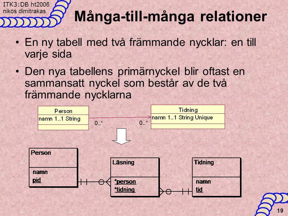 ITK3:DB h t2006 nikos dimitrakas 19 Många-till-många relationer •En ny tabell med två främmande nycklar: en till varje sida •Den nya tabellens primärn