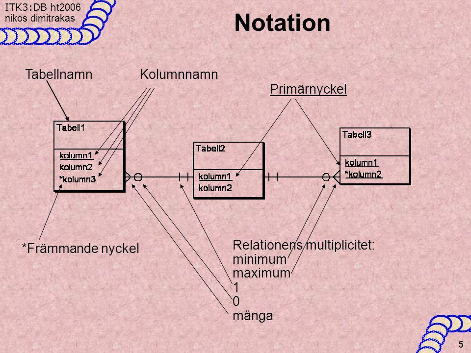 ITK3:DB h t2006 nikos dimitrakas 5 Notation TabellnamnKolumnnamn Primärnyckel *Främmande nyckel Relationens multiplicitet: minimum maximum 1 0 många