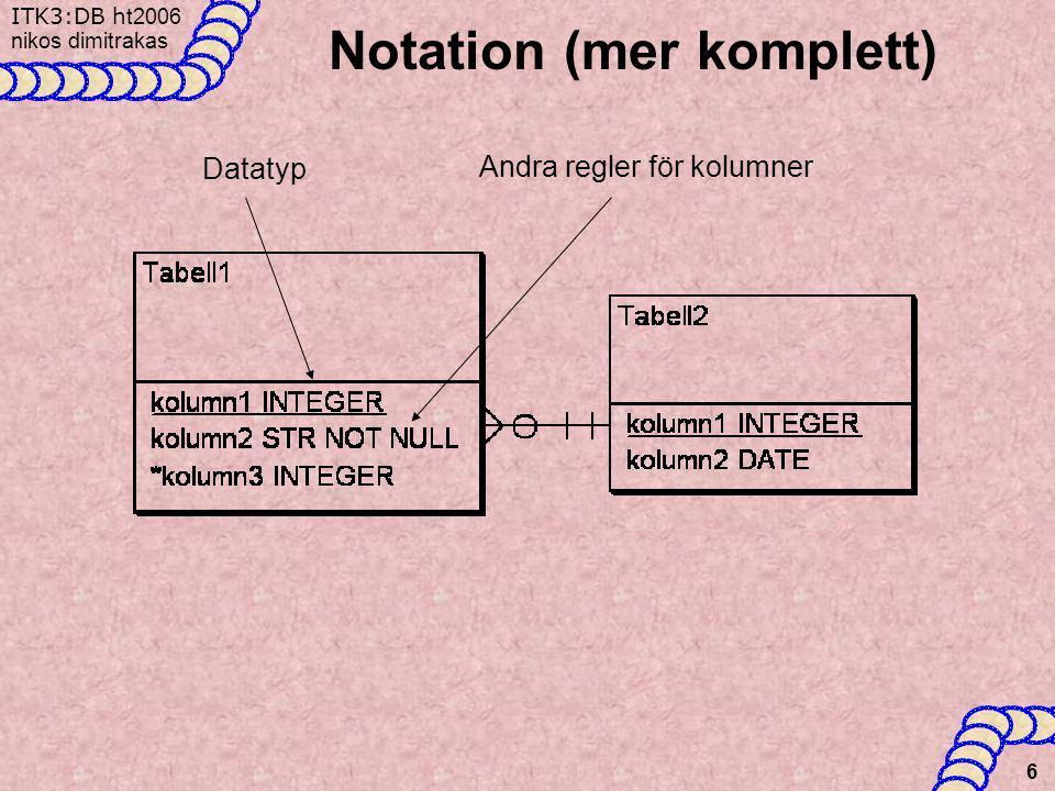ITK3:DB h t2006 nikos dimitrakas 7 Översättning •Klasser •Attribut –Envärda –Flervärda –Partiella –Sammansatta •Relationer –Ett-till-ett (1:1) –Ett-till-många (1:M) –Många-till-många (M:M) –Arv