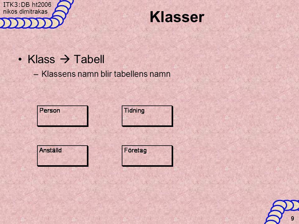 ITK3:DB h t2006 nikos dimitrakas 10 Envärda attribut •Från klassen till motsvarande tabell –Attributets namn i tabellen kan vara samma som i klassen