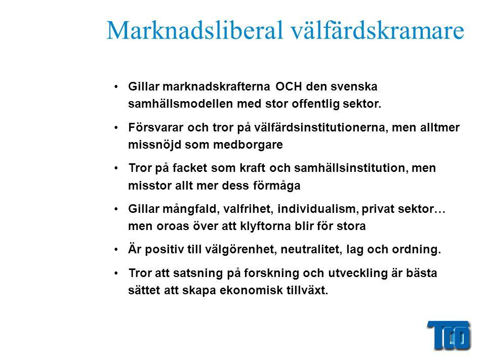 Marknadsliberal välfärdskramare •Gillar marknadskrafterna OCH den svenska samhällsmodellen med stor offentlig sektor. •Försvarar och tror på välfärdsi