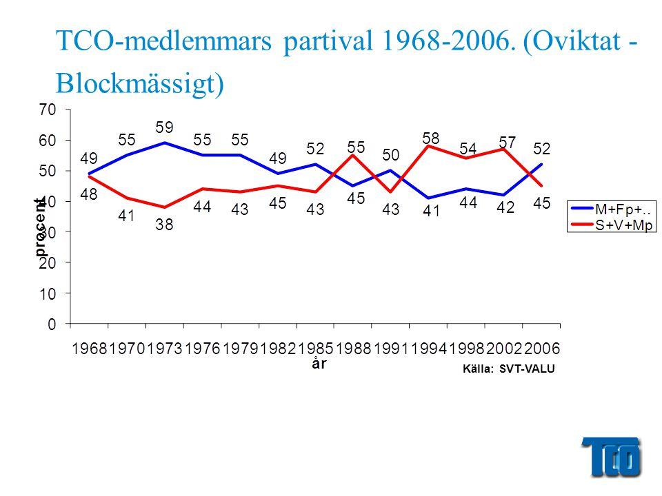 TCO-medlemmars partival 1968-2006. (Oviktat - Blockmässigt) Källa: SVT-VALU