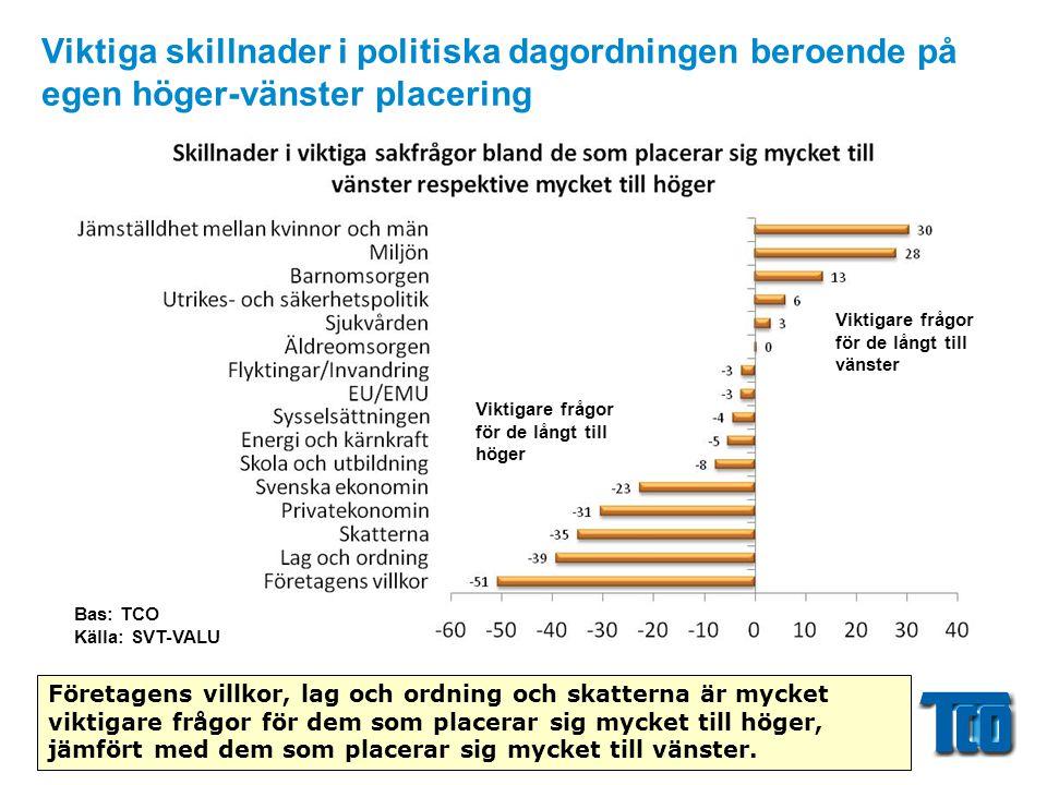Viktiga skillnader i politiska dagordningen beroende på egen höger-vänster placering Företagens villkor, lag och ordning och skatterna är mycket vikti