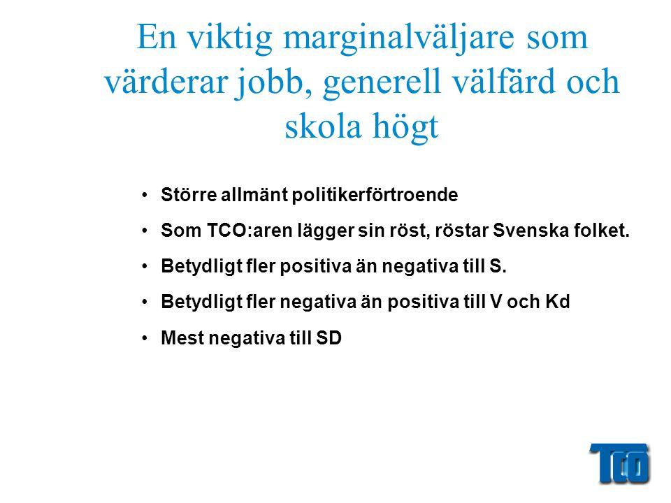En viktig marginalväljare som värderar jobb, generell välfärd och skola högt •Större allmänt politikerförtroende •Som TCO:aren lägger sin röst, röstar Svenska folket.